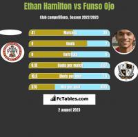Ethan Hamilton vs Funso Ojo h2h player stats