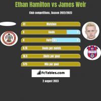 Ethan Hamilton vs James Weir h2h player stats