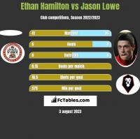 Ethan Hamilton vs Jason Lowe h2h player stats
