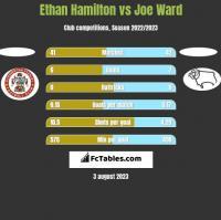 Ethan Hamilton vs Joe Ward h2h player stats