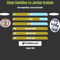 Ethan Hamilton vs Jordan Graham h2h player stats