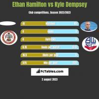 Ethan Hamilton vs Kyle Dempsey h2h player stats