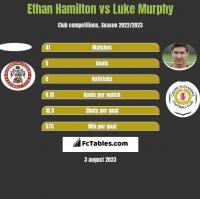 Ethan Hamilton vs Luke Murphy h2h player stats