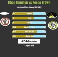 Ethan Hamilton vs Reece Brown h2h player stats