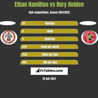 Ethan Hamilton vs Rory Holden h2h player stats