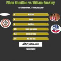Ethan Hamilton vs William Buckley h2h player stats