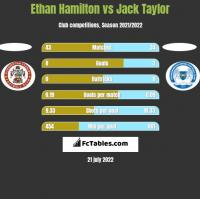 Ethan Hamilton vs Jack Taylor h2h player stats