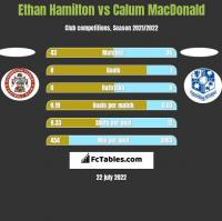 Ethan Hamilton vs Calum MacDonald h2h player stats