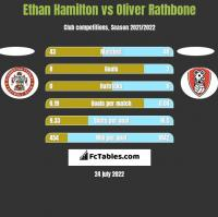 Ethan Hamilton vs Oliver Rathbone h2h player stats