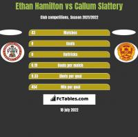 Ethan Hamilton vs Callum Slattery h2h player stats