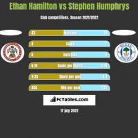 Ethan Hamilton vs Stephen Humphrys h2h player stats