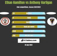 Ethan Hamilton vs Anthony Hartigan h2h player stats