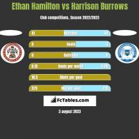 Ethan Hamilton vs Harrison Burrows h2h player stats