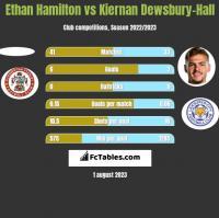 Ethan Hamilton vs Kiernan Dewsbury-Hall h2h player stats