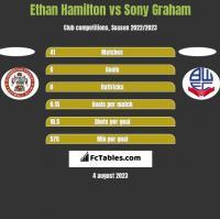Ethan Hamilton vs Sony Graham h2h player stats