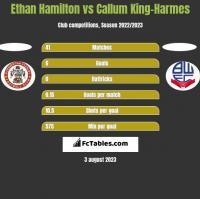 Ethan Hamilton vs Callum King-Harmes h2h player stats