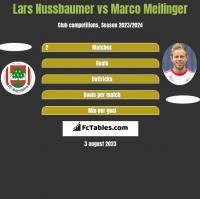 Lars Nussbaumer vs Marco Meilinger h2h player stats