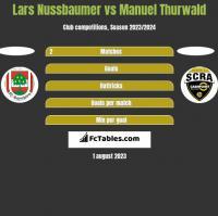 Lars Nussbaumer vs Manuel Thurwald h2h player stats