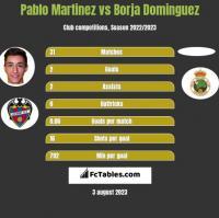 Pablo Martinez vs Borja Dominguez h2h player stats