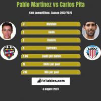 Pablo Martinez vs Carlos Pita h2h player stats