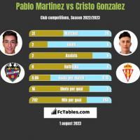 Pablo Martinez vs Cristo Gonzalez h2h player stats