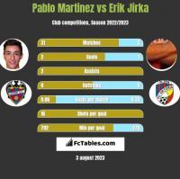 Pablo Martinez vs Erik Jirka h2h player stats