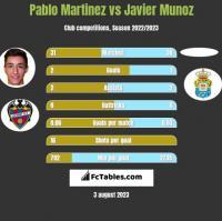 Pablo Martinez vs Javier Munoz h2h player stats