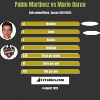 Pablo Martinez vs Mario Barco h2h player stats