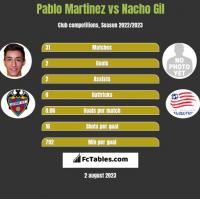 Pablo Martinez vs Nacho Gil h2h player stats