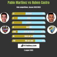 Pablo Martinez vs Ruben Castro h2h player stats