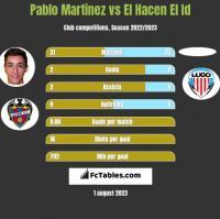 Pablo Martinez vs El Hacen El Id h2h player stats