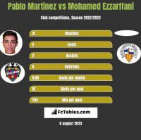 Pablo Martinez vs Mohamed Ezzarffani h2h player stats