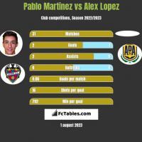 Pablo Martinez vs Alex Lopez h2h player stats
