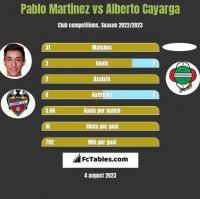 Pablo Martinez vs Alberto Cayarga h2h player stats