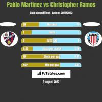 Pablo Martinez vs Christopher Ramos h2h player stats