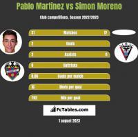 Pablo Martinez vs Simon Moreno h2h player stats