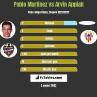 Pablo Martinez vs Arvin Appiah h2h player stats