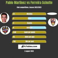Pablo Martinez vs Ferreira Schutte h2h player stats