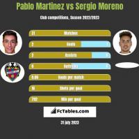 Pablo Martinez vs Sergio Moreno h2h player stats