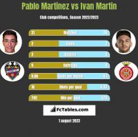 Pablo Martinez vs Ivan Martin h2h player stats