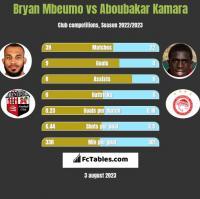 Bryan Mbeumo vs Aboubakar Kamara h2h player stats