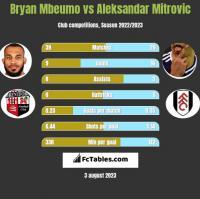 Bryan Mbeumo vs Aleksandar Mitrović h2h player stats