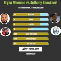 Bryan Mbeumo vs Anthony Knockaert h2h player stats