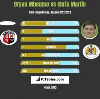 Bryan Mbeumo vs Chris Martin h2h player stats
