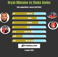 Bryan Mbeumo vs Chuks Aneke h2h player stats