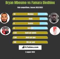 Bryan Mbeumo vs Famara Diedhiou h2h player stats