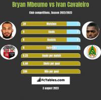 Bryan Mbeumo vs Ivan Cavaleiro h2h player stats
