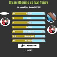 Bryan Mbeumo vs Ivan Toney h2h player stats