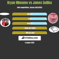 Bryan Mbeumo vs James Collins h2h player stats