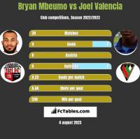 Bryan Mbeumo vs Joel Valencia h2h player stats